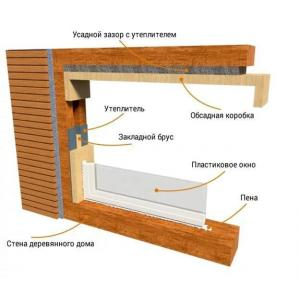 Установка окон из ПВХ в деревянном доме
