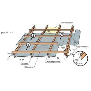 Обрешетка и контробрешетка крыши дома из бруса